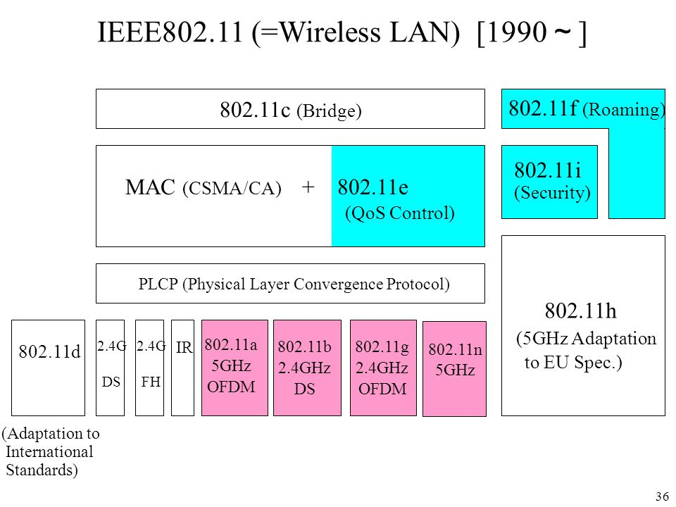 IEEE802.11 (=Wireless LAN) [1990~]
